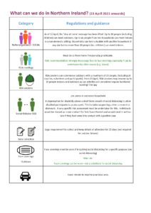Infographic on COVID restrictions in Northern Ireland