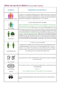 Graphic setting out COVID rules in Wales from 21 June 2021