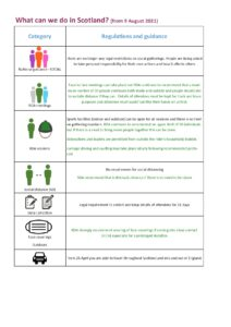 Graphic detailing COVID restrictions in Scotland from 9 August 2021